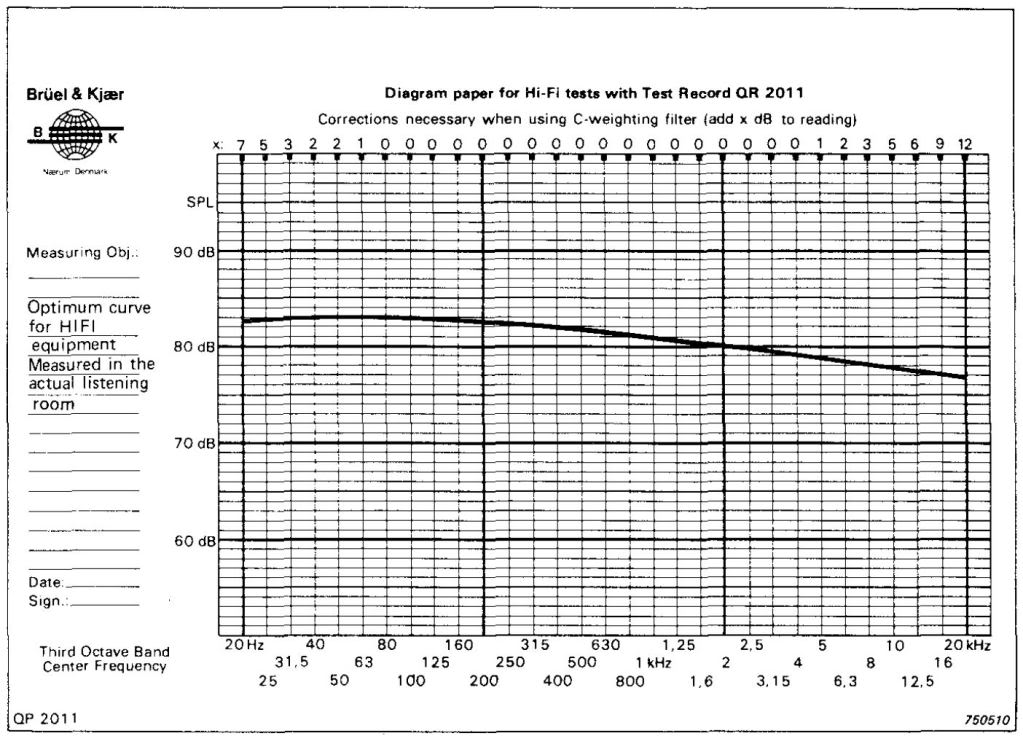 bruel & kjaer optimum curve For hifi