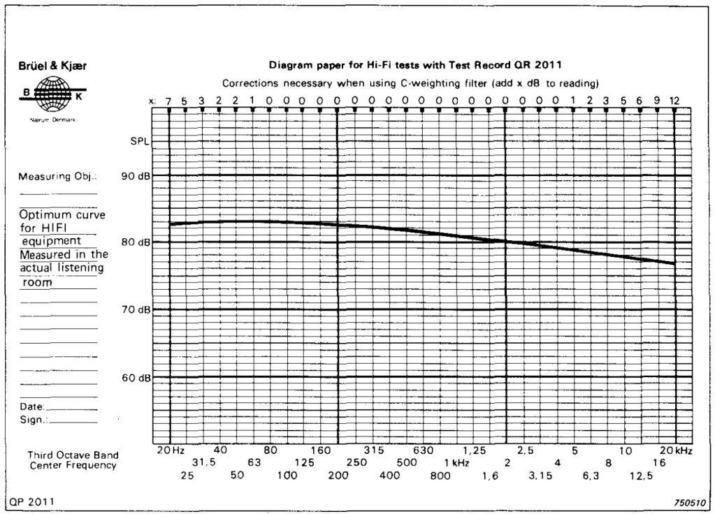 Resultado de imagen para Bruel & Kjaer curve