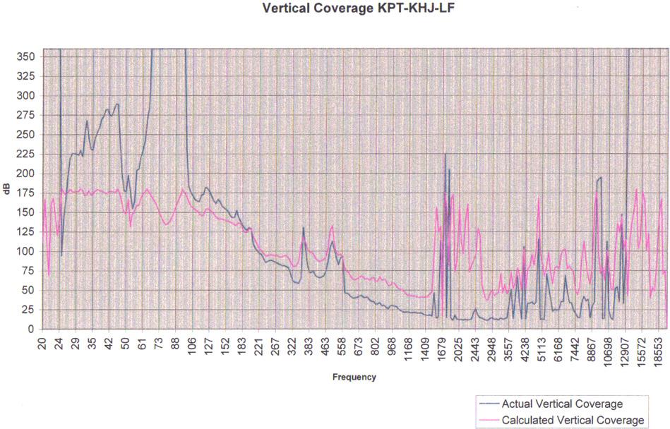 KPT-KHJ-LF (Jub Bass Bin) Directivity plot - Vertical.jpg