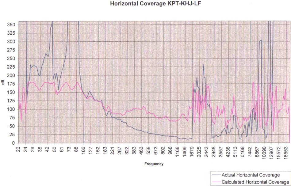 KPT-KHJ-LF (Jub Bass Bin) Directivity plot.jpg