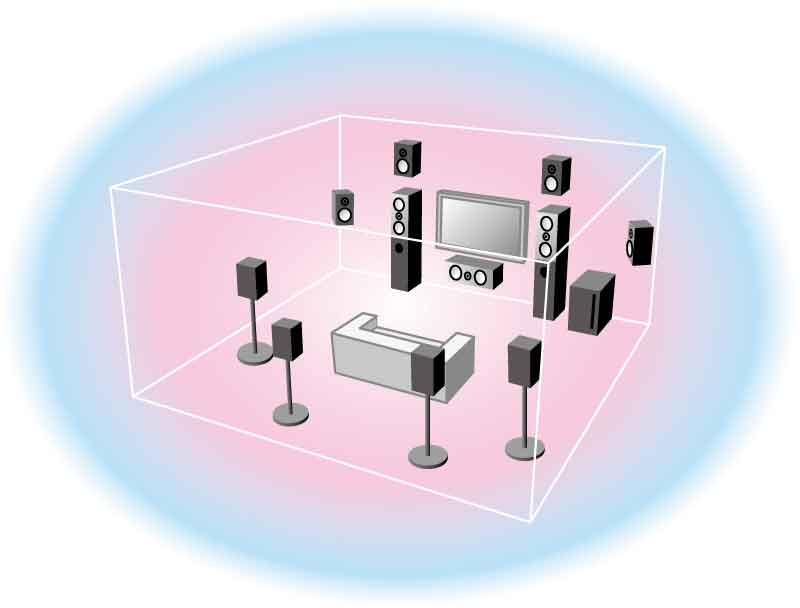 Yamaha Surround Sound System setup - surround speakers placement - Home Theater - The Klipsch ...