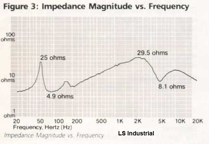 Impedance of LaScala Industrial.jpg