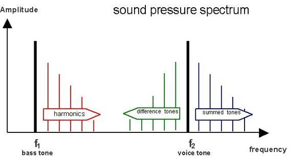 csm_distorted_two-tone_signal_24b8d2b0fc.jpg