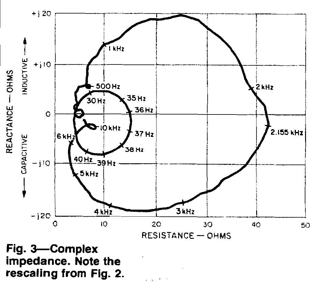 Richard C Heyser KHorn Review impedance plot fig 3.jpg