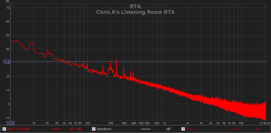 Chris A's Listening Room RTA.png