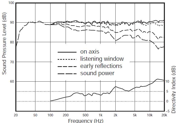 5a15897fe3a27_loudspeakerexampleon-offaxisFRcurves.PNG.6f90cbe899bb2408e048dbdb21e12cfa.PNG