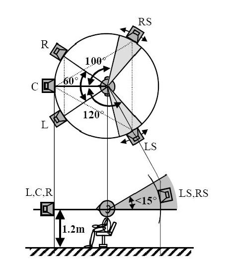 ITU-R-BS-775-1.png