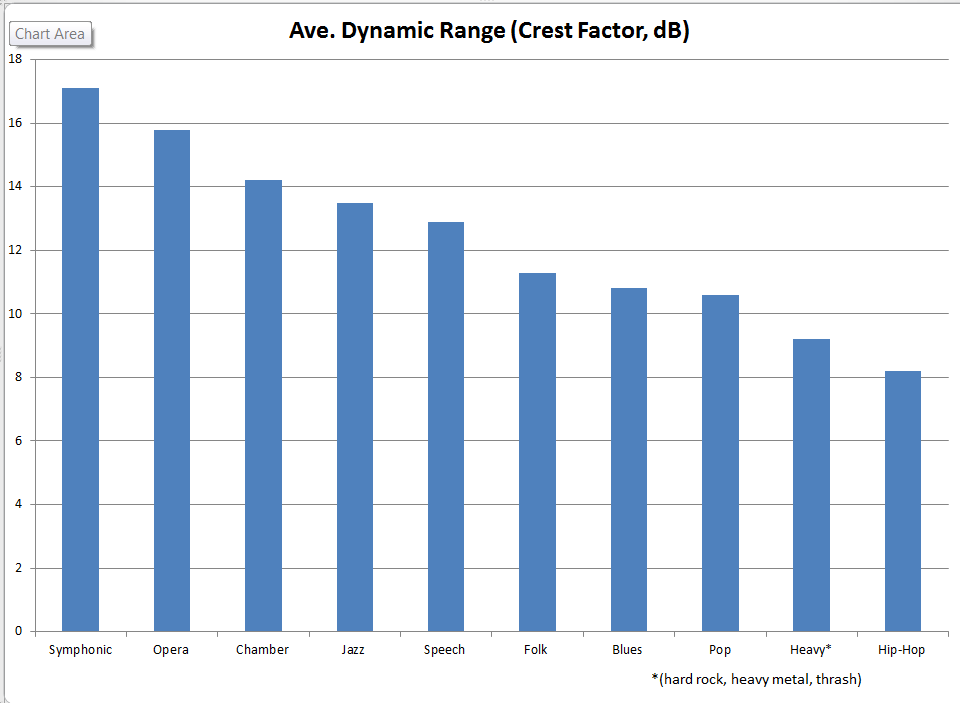 Ave Dynamic Range by Genre.PNG