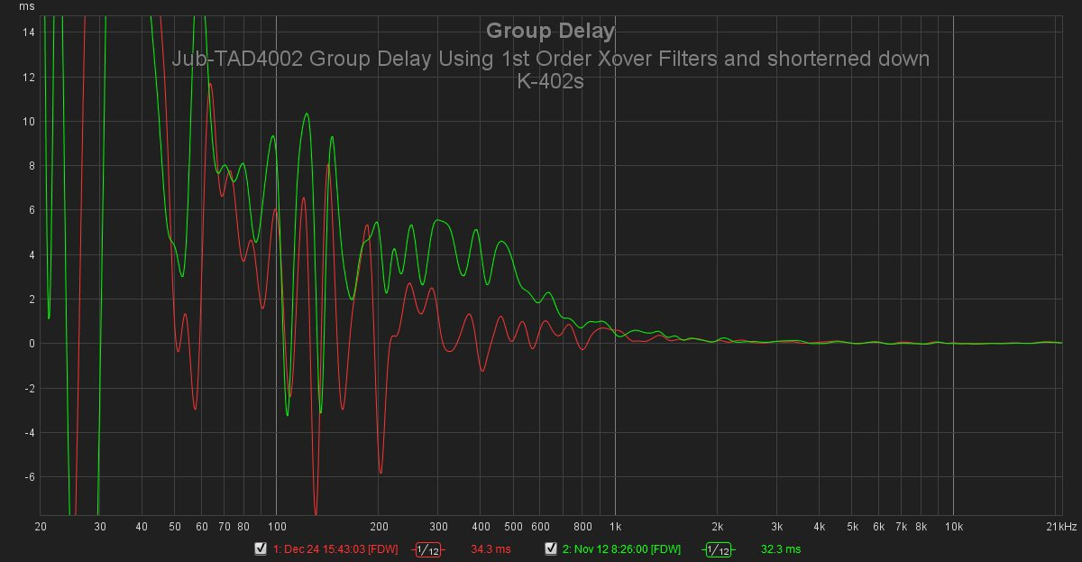 Jub-TAD4002 Group Delay Using 1st Order Xover Filters and shorterned down K-402s.jpg