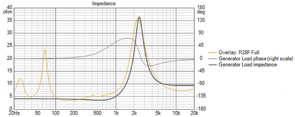 Sim_Impedance vs Real R28F.png
