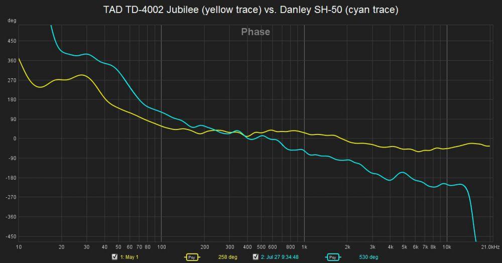 TAD TD-4002 Jubilee vs. Danley SH-50 phase response.jpg