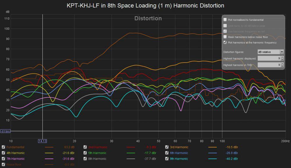 1830657320_KPT-KHJ-LFin8thSpaceLoading(1m)HarmonicDistortion.thumb.jpg.a105bebbe9fddd02e3511c9cec5289e7.jpg
