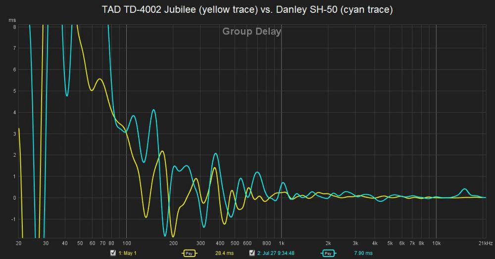TAD TD-4002 Jubilee vs. Danley SH-50 group delay response.jpg