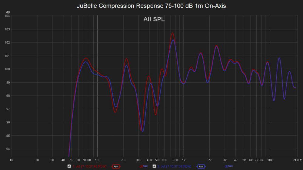 1268786423_JuBelleCompressionResponse75-100dB1mOn-Axis.thumb.jpg.a9a9f49c8c75b386fc0d2c408e737483.jpg