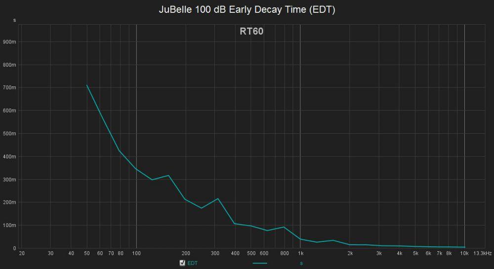 2116731638_JuBelle100dBEarlyDecayTime(EDT).thumb.jpg.5d5490a2480b435c1290638c7231062a.jpg