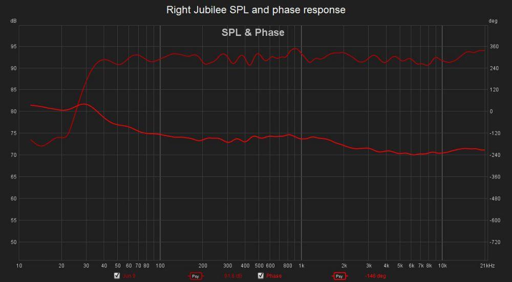 Right Jubilee SPL and phase response.jpg