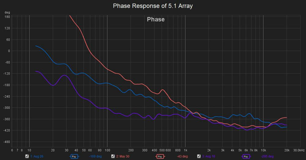 Phase Response of 5.1 Array.jpg