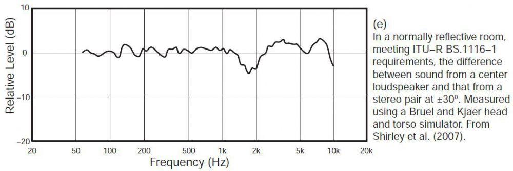 Fundamental Flaw of Stereo 2 kHz dip from Kemar mannequin.JPG