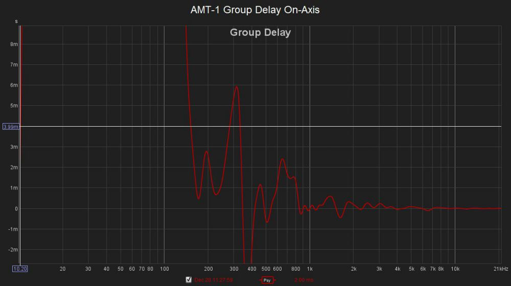 AMT-1 Group Delay On-Axis.jpg