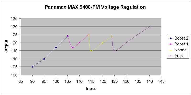 max5400pm_reg.jpg