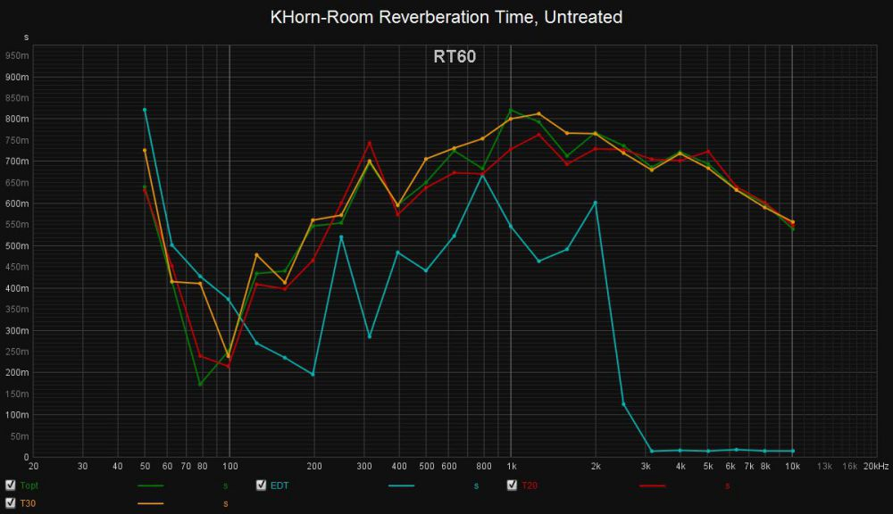 1669305825_KHorn-RoomReverberationTimeUntreated.thumb.jpg.a66998faf66271d38ffd7dab4ef63fea.jpg