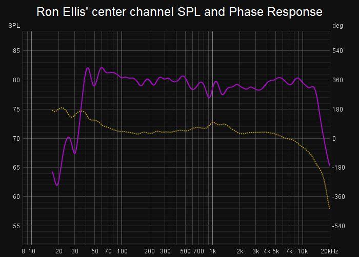 Ron Ellis MEH center channel SPL and Phase Response.jpg