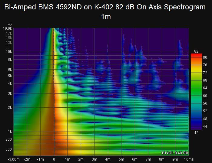 438266698_Bi-AmpedBMS4592NDonK-40282dBOnAxisSpectrogram1m.jpg.15e59afc1bd810fbdf575f1bbd4a1968.jpg