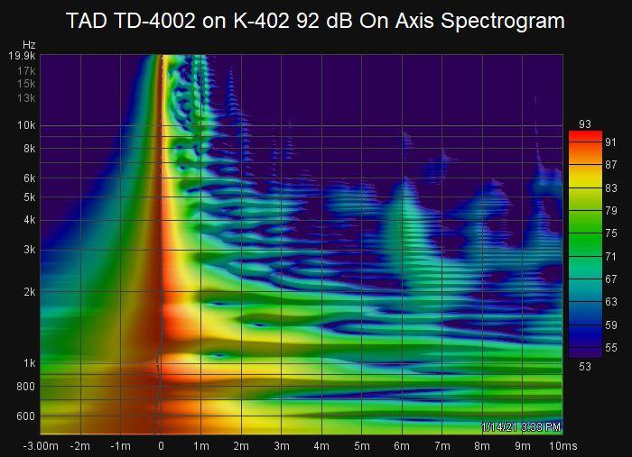 468157930_TADTD-4002onK-40292dBOnAxisSpectrogram.jpg.de94bc1188623386b80b01dadaaa8aee.jpg