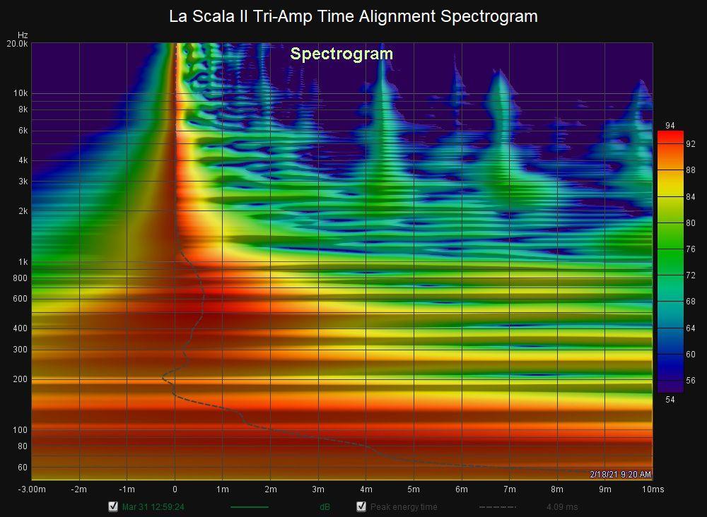 927179822_LaScalaIITri-AmpTimeAlignmentSpectrogram.jpg.cd0c47eee6b39e64fb05935d6e0ca23f.jpg