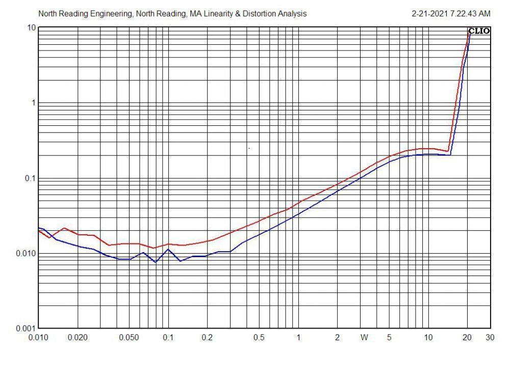 CHA_CHB_1kHz_THD_Transcendar.thumb.jpg.9d8a6124f4a2e80db01598d252bfda72.jpg