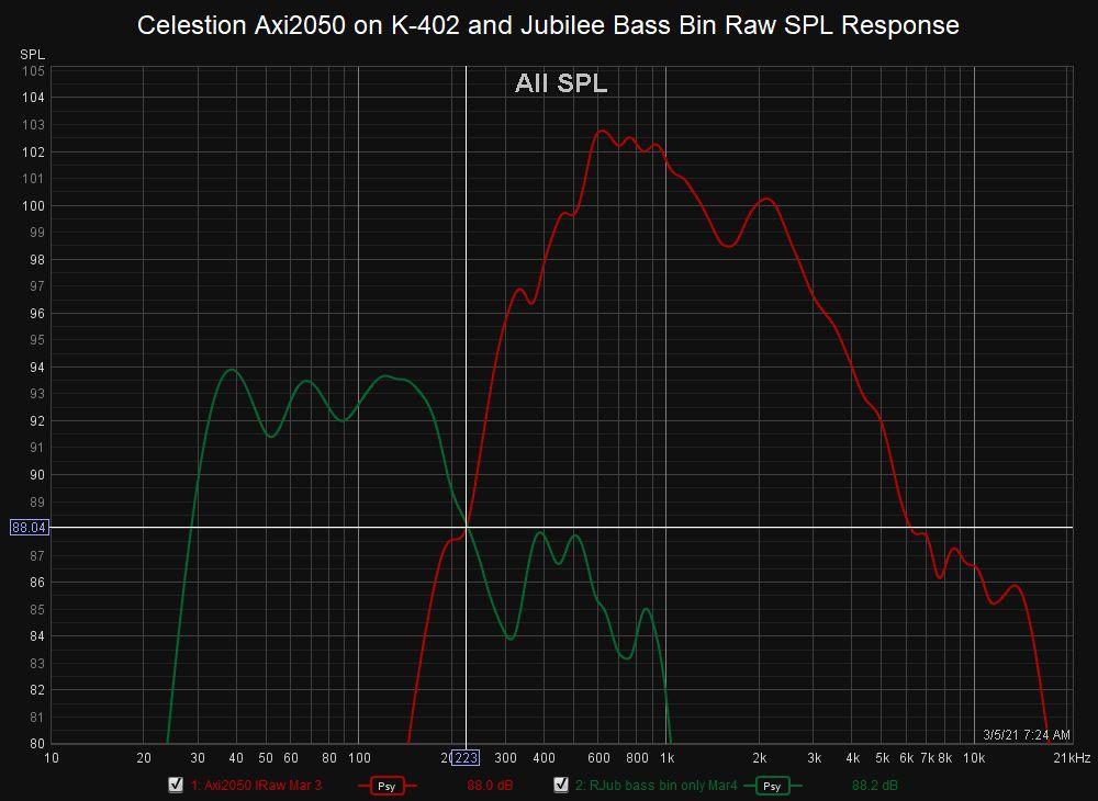 Celestion Axi2050 on K-402 and Jubilee Bass Bin Raw SPL Response.jpg