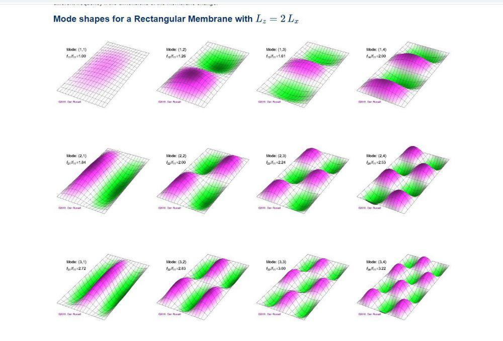 Rectangular Panel Mode Shapes per Drussell.jpg